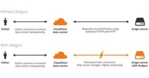 Creative Web now a Cloudflare Optimized Partner